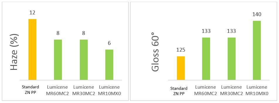 chart-page-lumicene-pp-caps.jpg